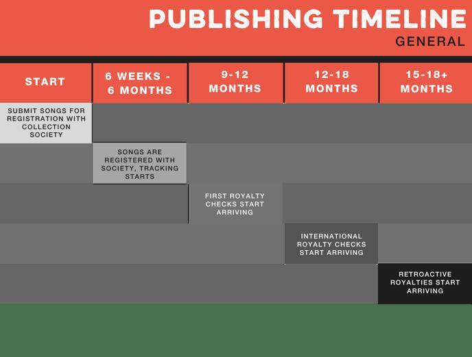 Publishing Timeline - UPDATED 12020
