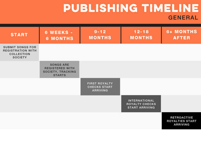 Songtrust_PublishingTimeline
