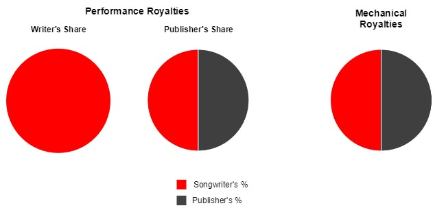 Publishing Royalties in a Co-Publishing Deal (1)